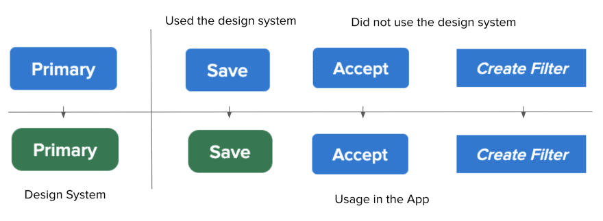 Bad: Inconsistent use of a design system makes simple style updates a pain