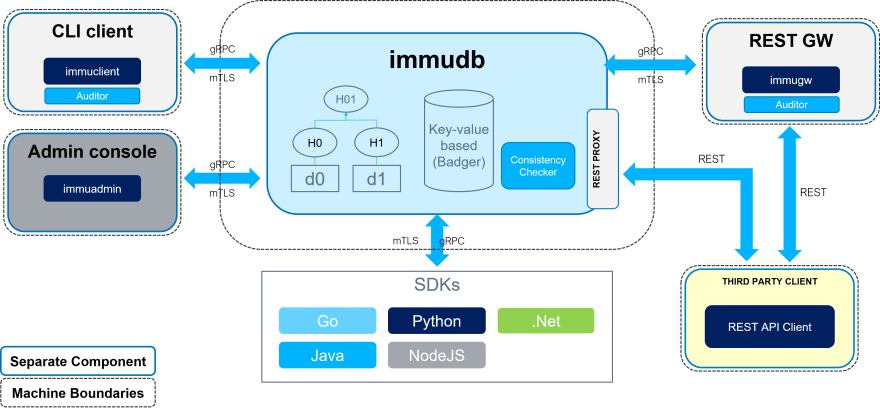 immudb component overview