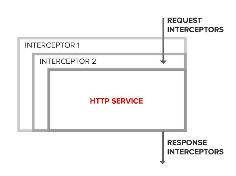 HTTPInterceptor