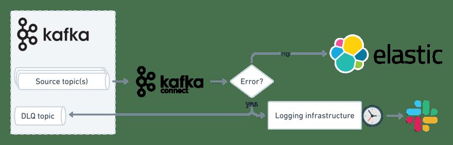 error handling with kafka connect