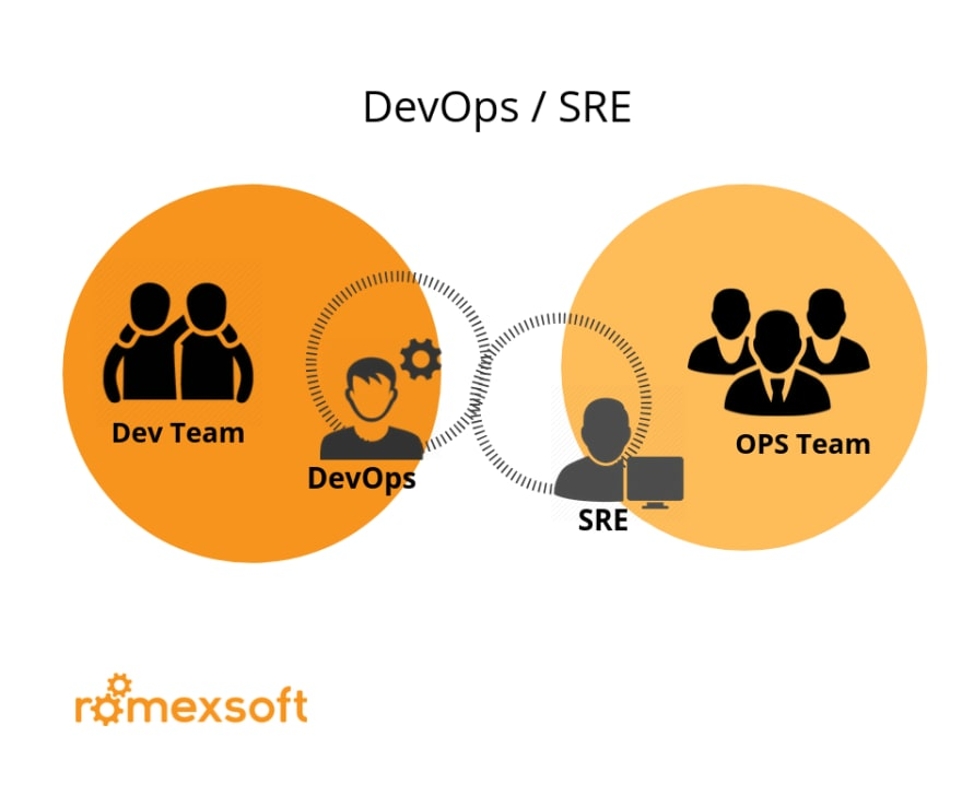 DevOps Department Structure _ SRE Romexsoft