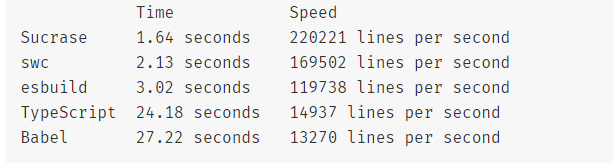image showing speed of compilation of TS using sucrase in comparison to other tools