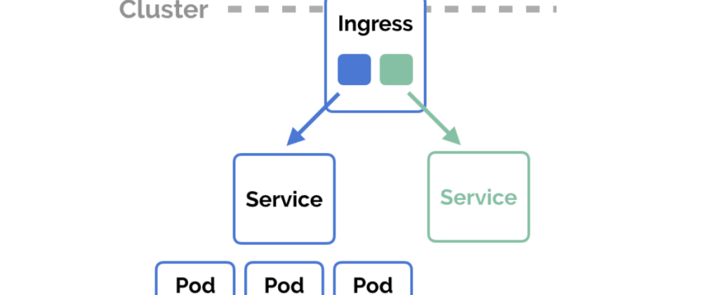 Cover image for How I expose my applications on Kubernetes with Ingress and a domain