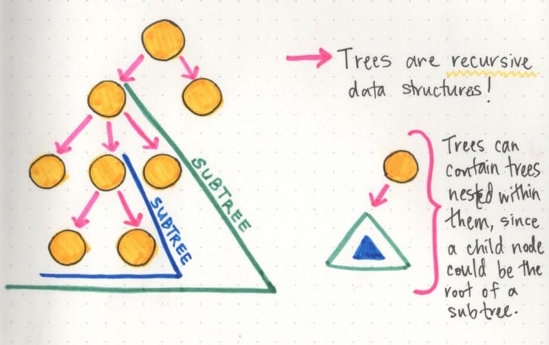 Tree truths: trees are recursive data structures