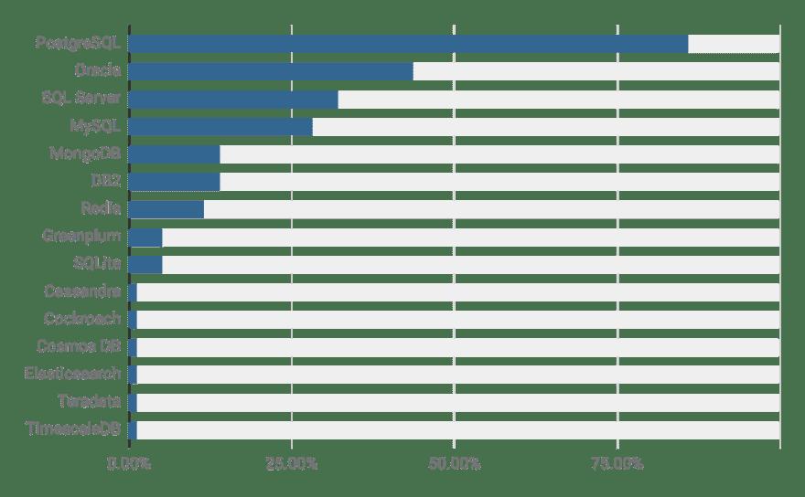 PostgreSQL Trends Report - Most Popular Databases