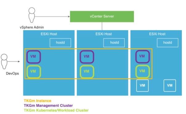 TKGm Architecture on vSphere