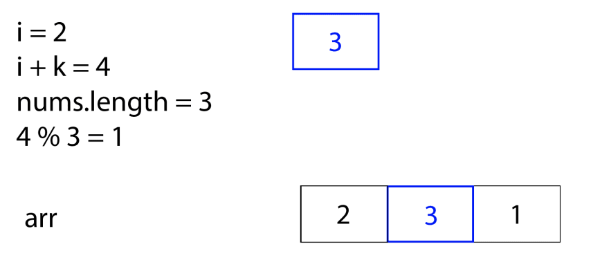 First row: `i = 2; i + k = 4; nums.length = 3; 4%3 = 1` on the left, and a blue block for `3` on the right. Second row: `arr` on the left, and a block with the first space as `2`, second space is a blue box `3`, and third box is `1`, on the right (representing an array `[2, 3, 1]`).