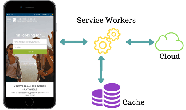 Image showing how service worker enables the performance