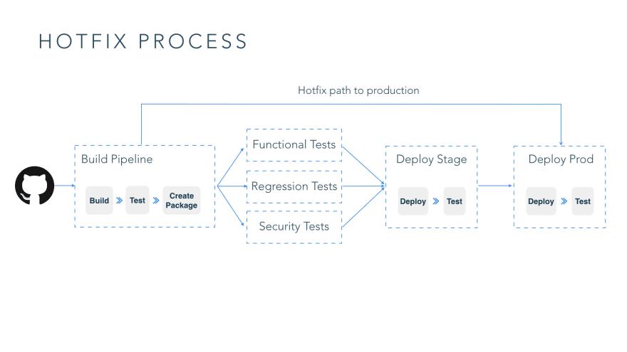 Hotfix process