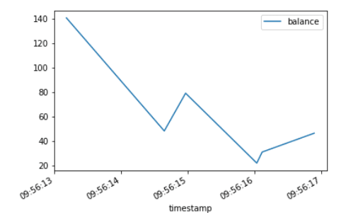 QuestDB Data Plot