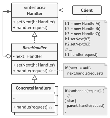 Chain of Responsibility Class Diagram