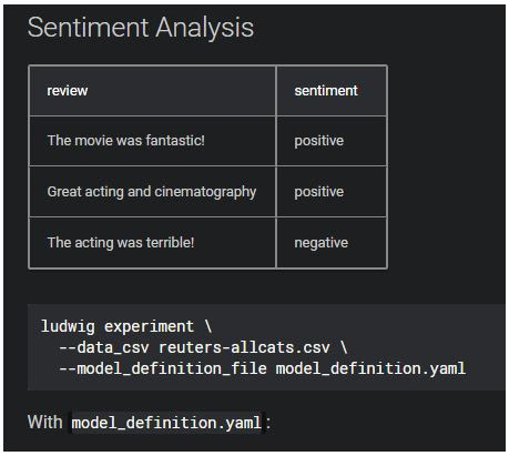 Uber Sentiment Analysis
