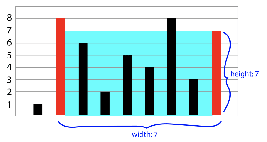 The second bar, 8, and the last bar, 7, are highlighted in red, and the rest of the bars are in black. The rectangular area between these two bars is in blue. The width of the blue box is 7, and the height of the blue box is 7.