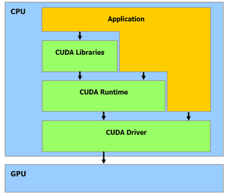 Intro to CUDA technology - DEV Community 👩 💻👨 💻