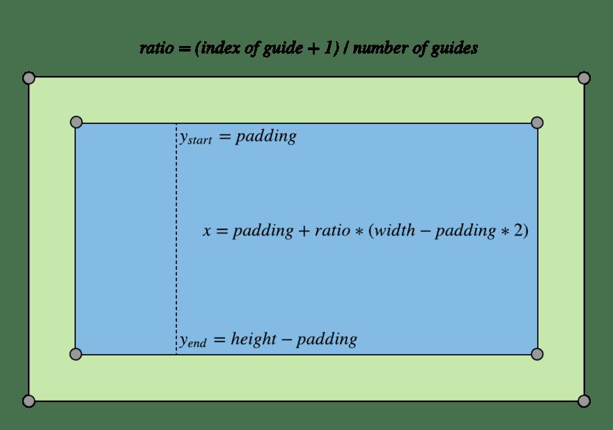 adding vertical guides diagram