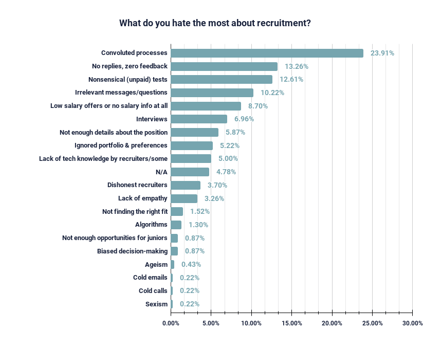 developer reasons why it hiring is broken