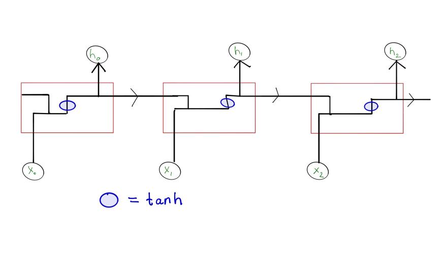 Unrolled RNN architecture