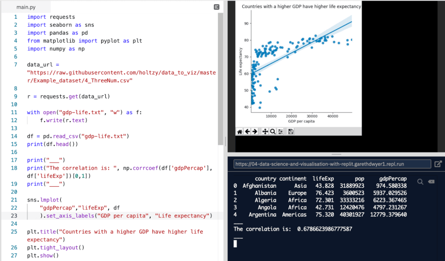 **Image 3:** *Using  raw `seaborn` endraw  to create a scatter plot with a best fit line to see correlation*