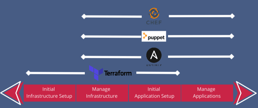 DevOps tools in different categories and phases