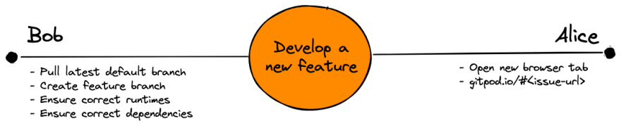 Develop a new feature