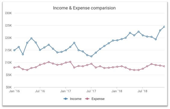 Line chart showing the past three years of monthly income and expenses in separate line series.
