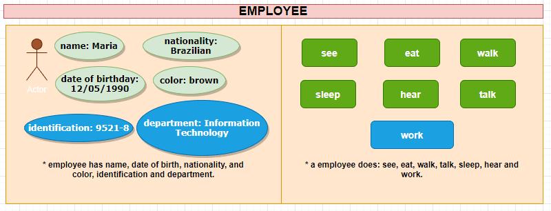 Figura 7 - Representação de um Objeto Employee