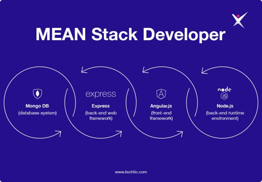 MEAN Stack Developer Technology Chart
