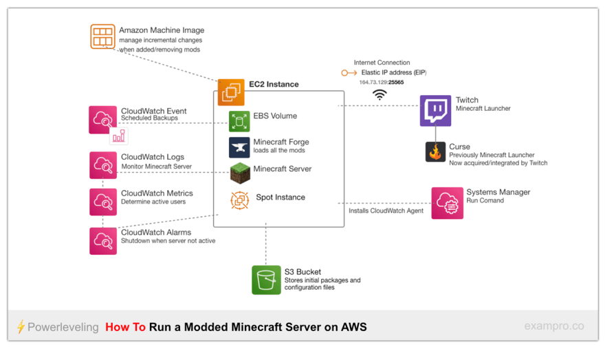 How To Run A Modded Minecraft Server on AWS - DEV Community