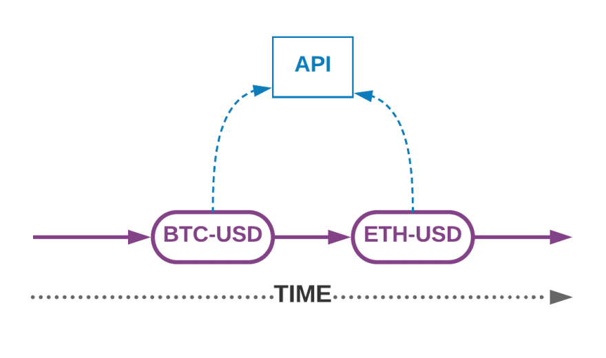 Sequential HTTP requests in Erlang and Elixir
