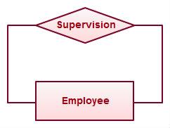 Recursive-Relationship-ER-Diagrams.jpeg