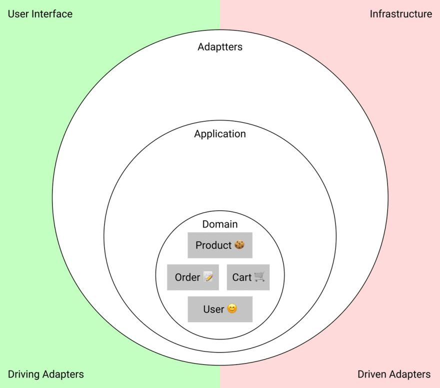 Domain entities diagram
