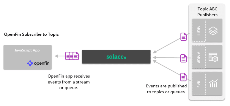A diagram of OpenFin Subscribe to Topic using the PubSub+ advanced event broker