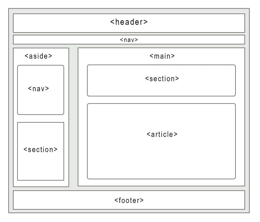 The image shows a layout of a website. There is one large container body. From the top there is a header and a nav. Underneath there is a aside to the left, and a main to the right. Inside the aside is another nav and a section. Inside the main is another section and an article.<br> Beneath all of this is a footer.