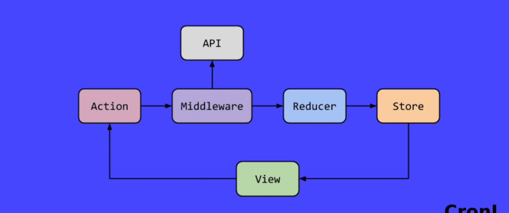 Cover image for Redux Middleware: A Perfect Beginner's Guide