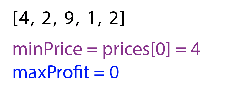 First line is the array [4, 2, 9, 1, 2] in black. Second line is `minPrice = prices[0] = 4` in purple. Third line is `maxProfit = 0` in blue.