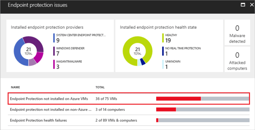 Configure security policies by using Azure Security Center