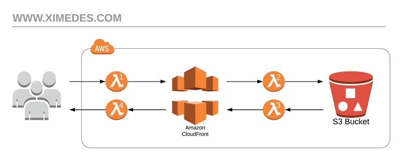 Ximedes CloudFront request diagram