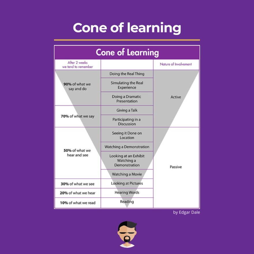 Cone of Learning Example