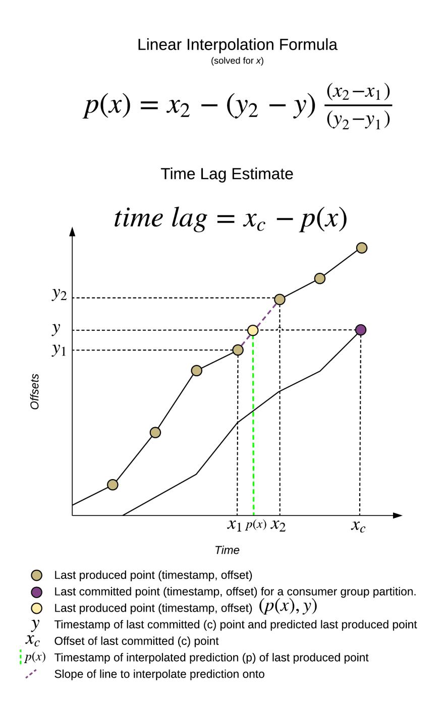 KLE Time Lag interpolation