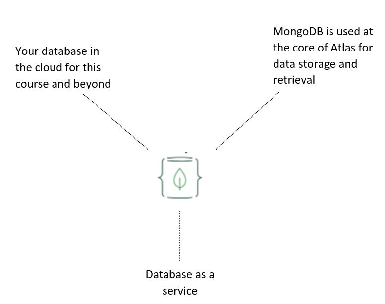 mongoDB Atlas chart