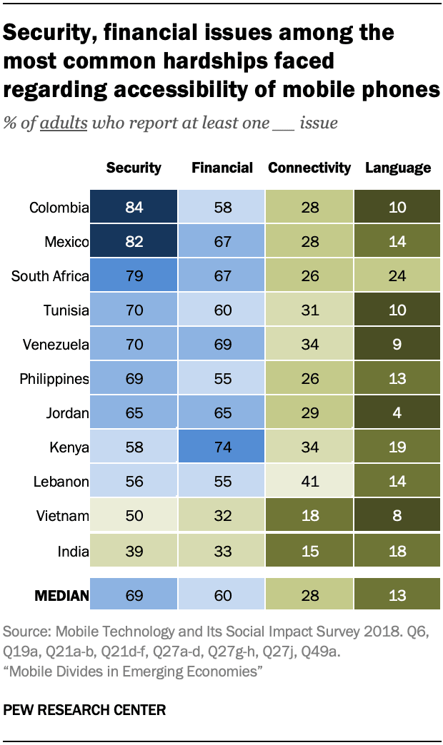Charts on Mobile Technology and Social Impact Survey, 2018