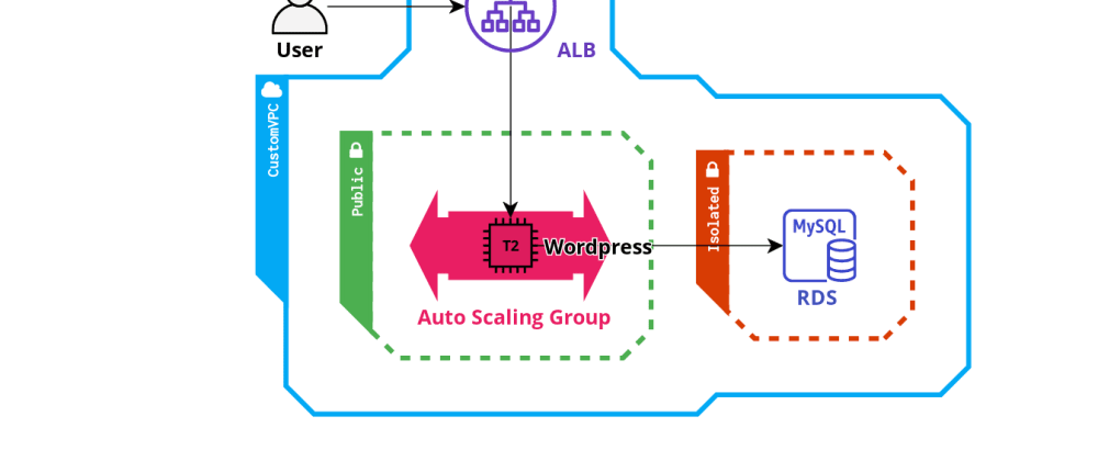 Cover image for Part 4 - Wordpress EC2 instance in ASG with RDS database and ALB- Awesome AWS CDK