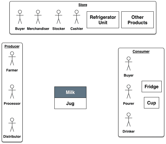 Milk Context Diagram