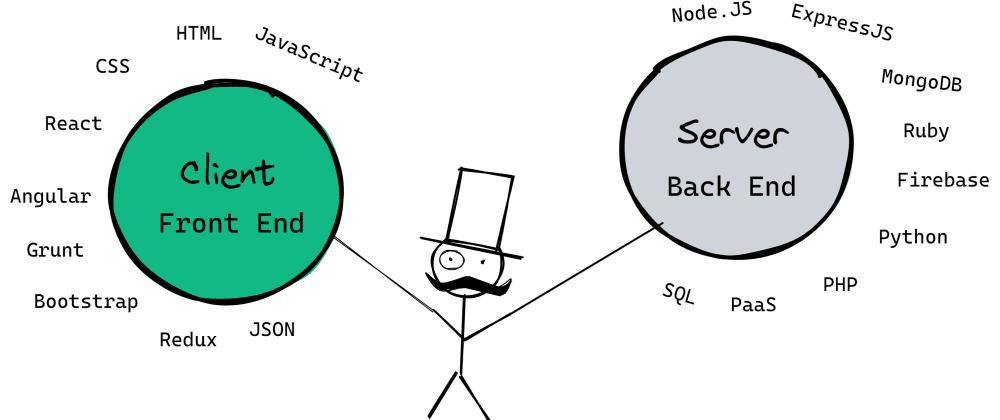 Cover image for Full Stack Developer Roadmap 2021