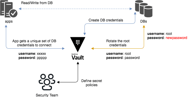 Dynamically Securing Databases using Hashicorp Vault - DEV