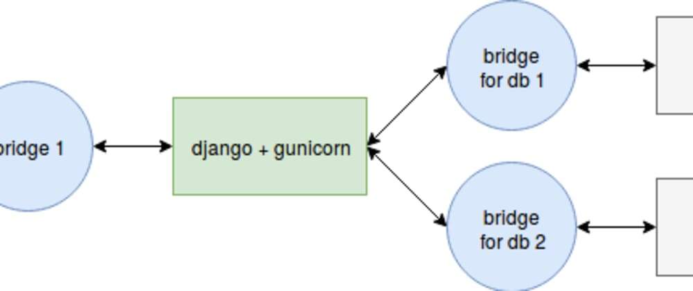 Cover image for Docker Compose with NginX, Django, Gunicorn and multiple Postgres databases