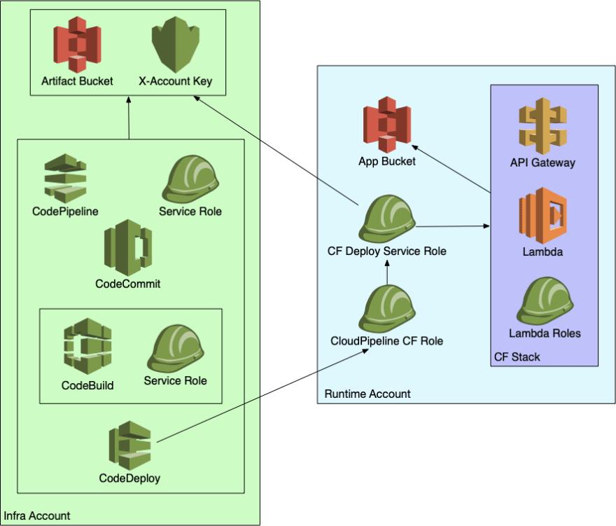 A high-level view of multi-account CodeDeploy and Lambda setup