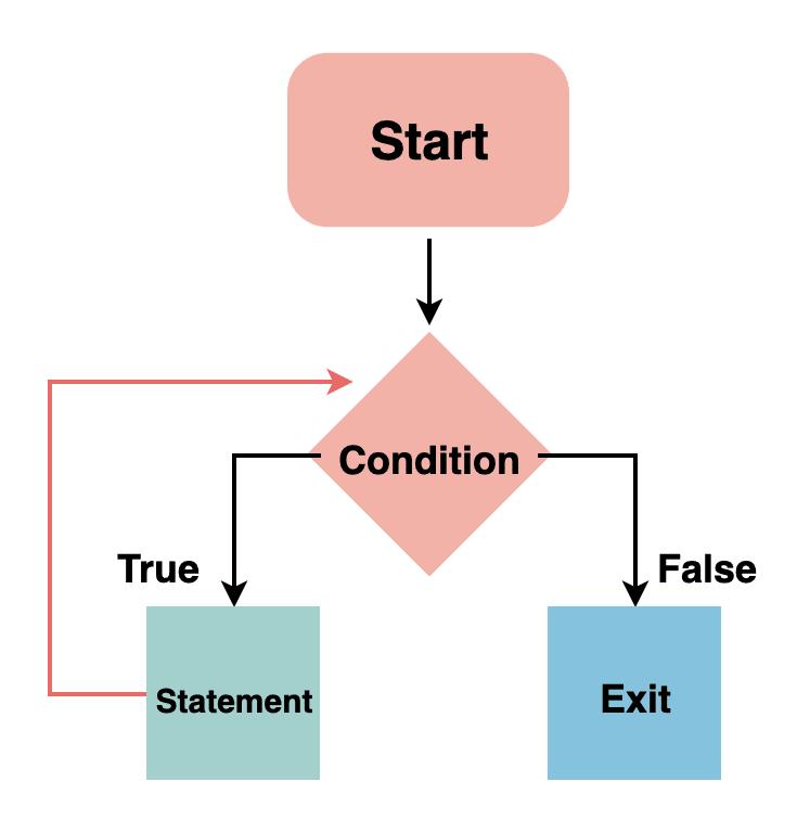 loop-control-flow