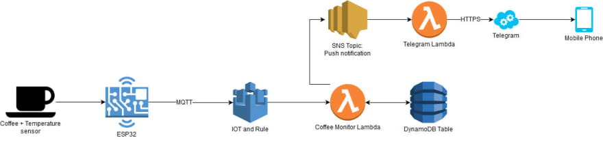 AWS IoT Coffee Monitor – Part 2 - DEV Community 👩 💻👨 💻