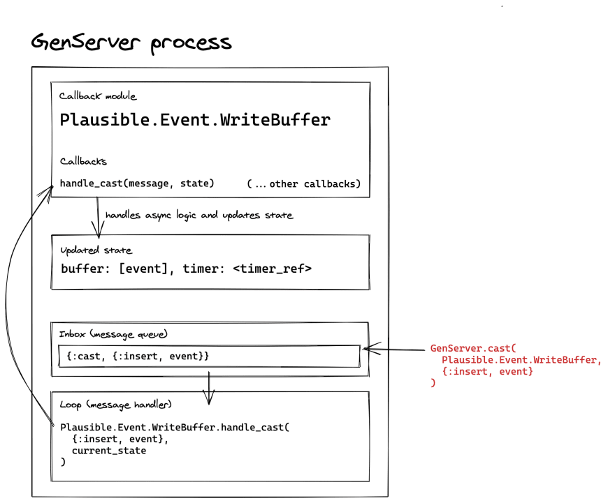 handle_cast callback diagram